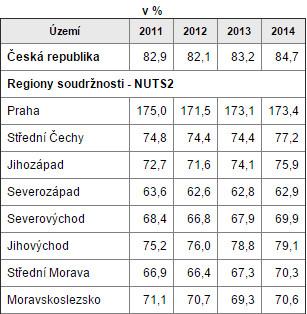 Až na Prahu patří všechny tuzemské NUTS II mezi méně rozvinuté regiony.