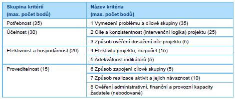 Hodnotící kritéria OP zaměstnanost