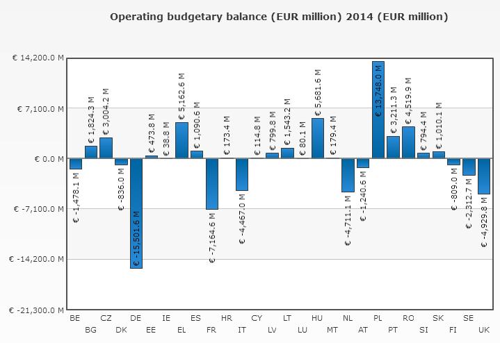 Bilance národních rozpočtů na rozpočtu EU. Zdroj: Evropská komise. 2016.