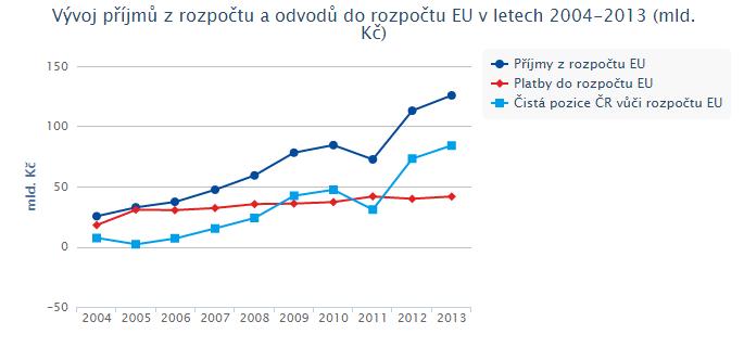 Vývoj příjmů z rozpočtu a odvodů do rozpočtu EU