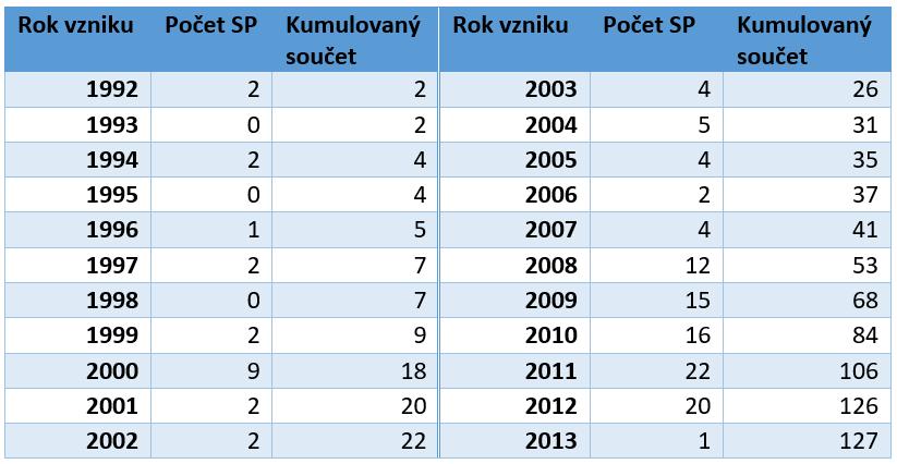 Vývoj počtu sociálních podniků v ČR