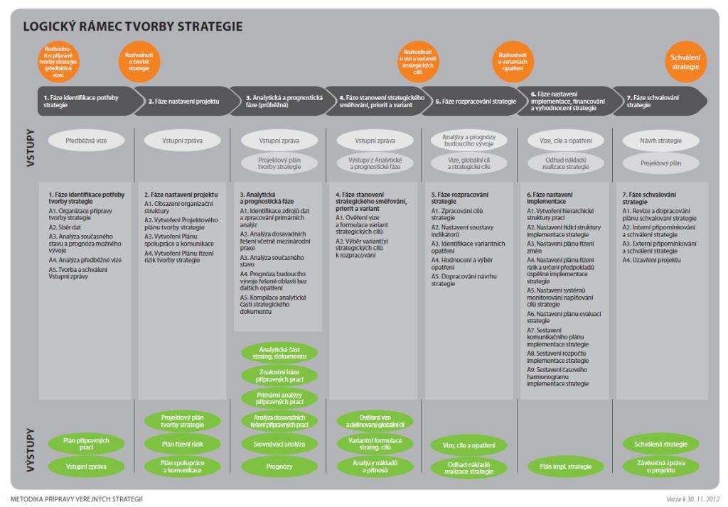 Proces tvorby veřejných strategií dle MF. Zdroj: Ministerstvo financí 2012.
