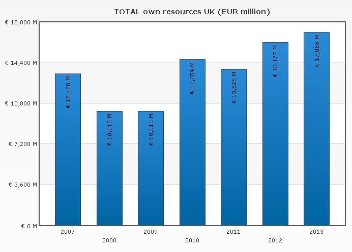 Příspěvky Velké Británie do rozpočtu EU. Zdroj: Evropská komise