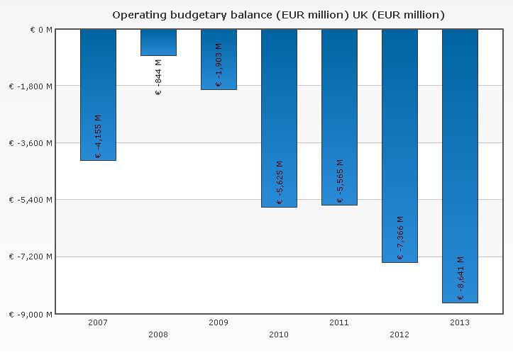 Graf 2: Celková bilance UK vůči rozpočtu EU v období 2007-2013. Zdroj: Evropská komise