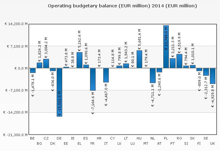 Graf 3: Bilance jednotlivých států EU 27 vůči rozpočtu EU. Zdroj: Evropská komise