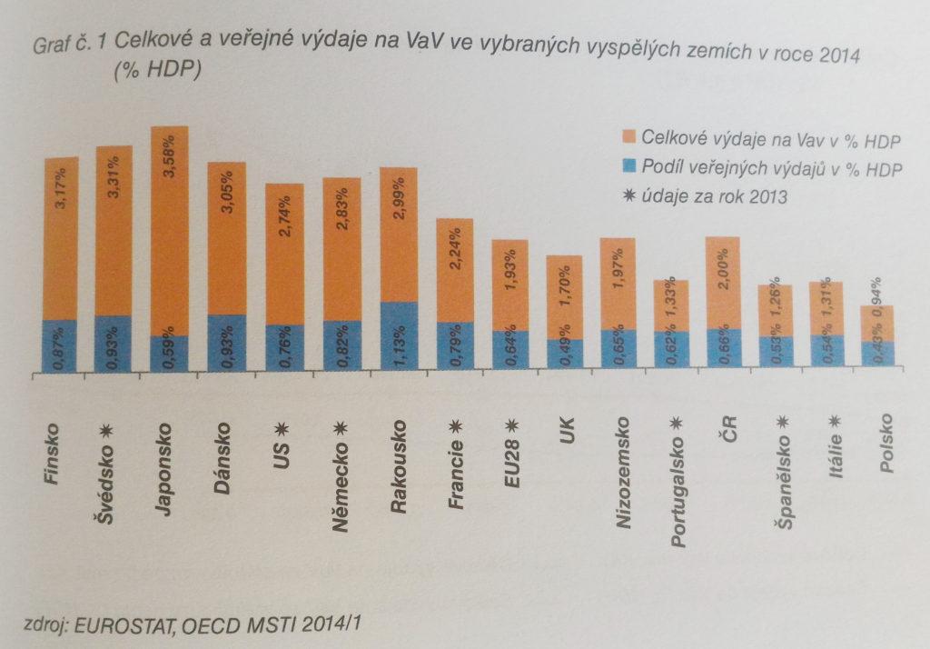 Výdaje na VaV v EU. Zdroj: recenzovaná publikace