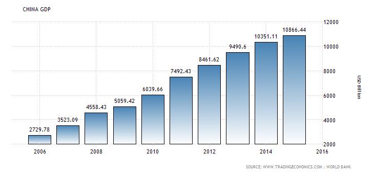 Vývoj HDP v Číně za posledních 10 let. Převzato z: Trading Economics.