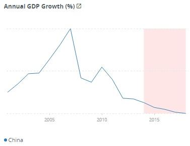 Graf ročního růstu HDP v Číně. Převzato z: Světová banka